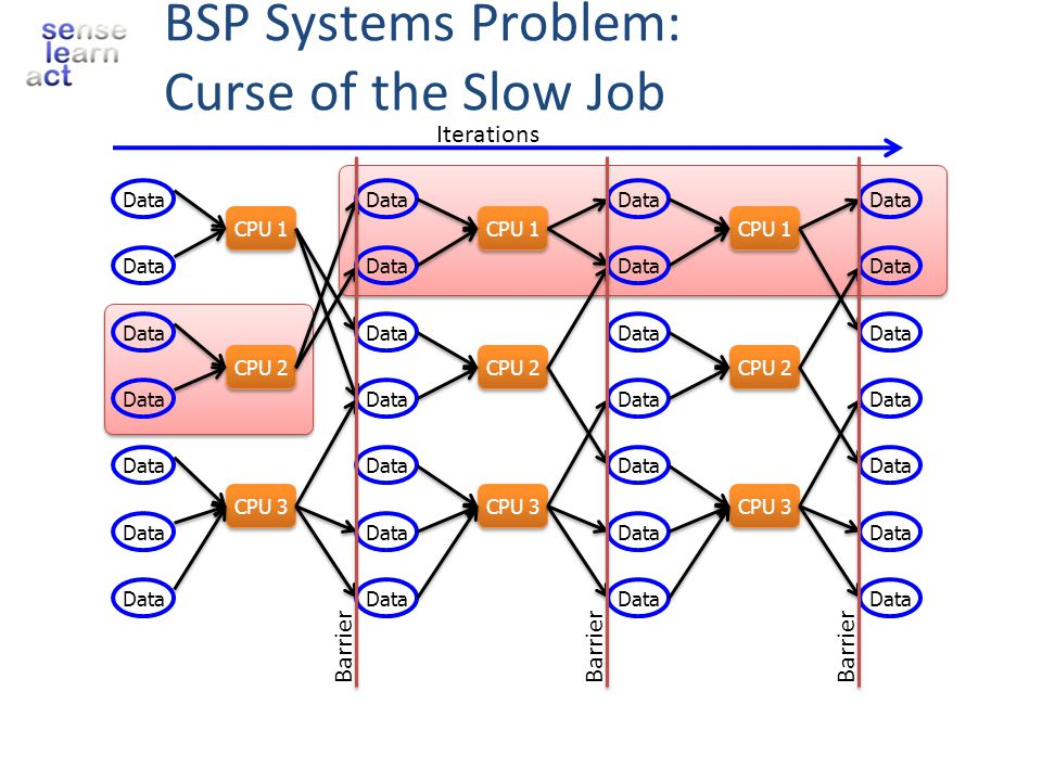 BSP Systems Problem: Curse of the Slow Job