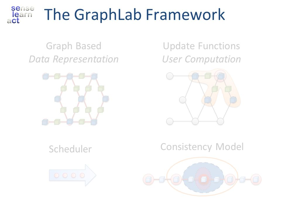 The GraphLab Framework