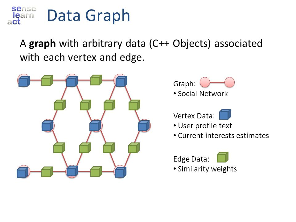 Data Graph A graph with arbitrary data (C++ Objects) associated with each vertex and edge. Graph: Social Network.