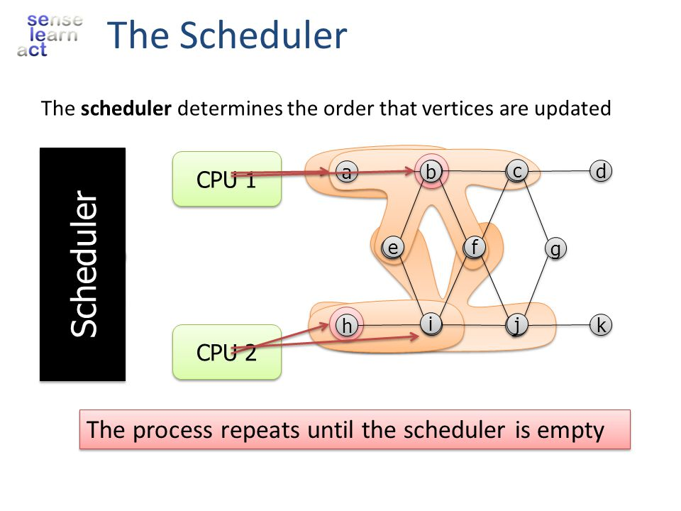 The Scheduler Scheduler