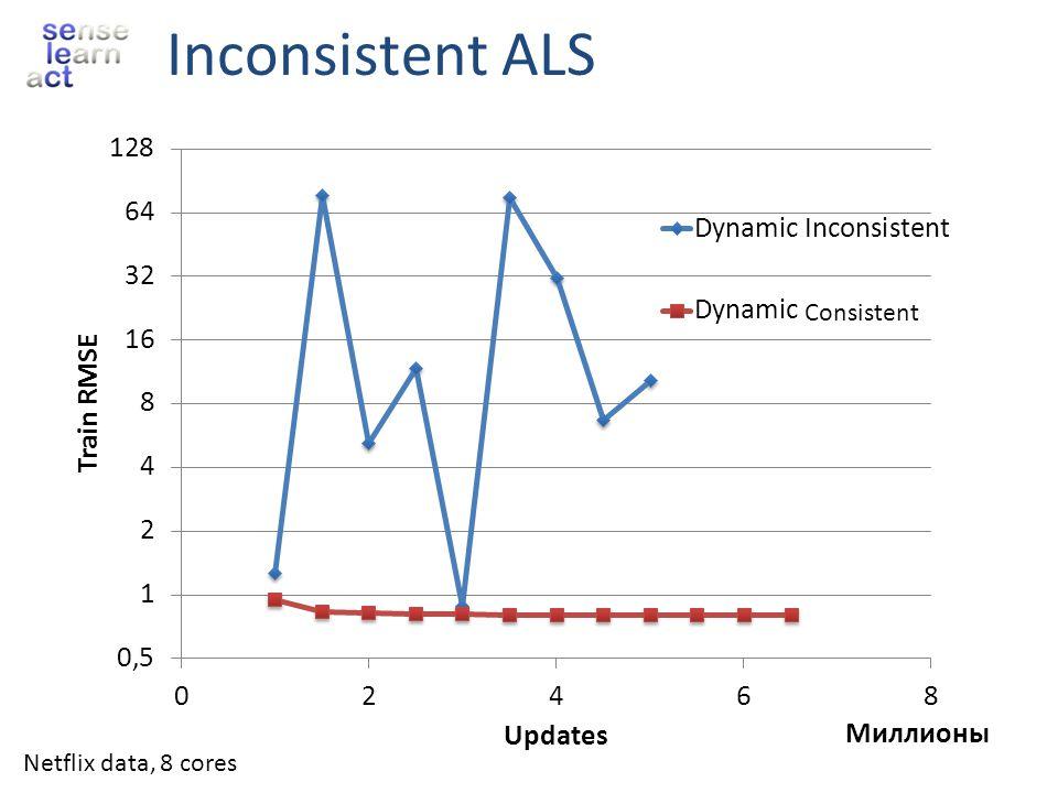 Inconsistent ALS Consistent Netflix data, 8 cores