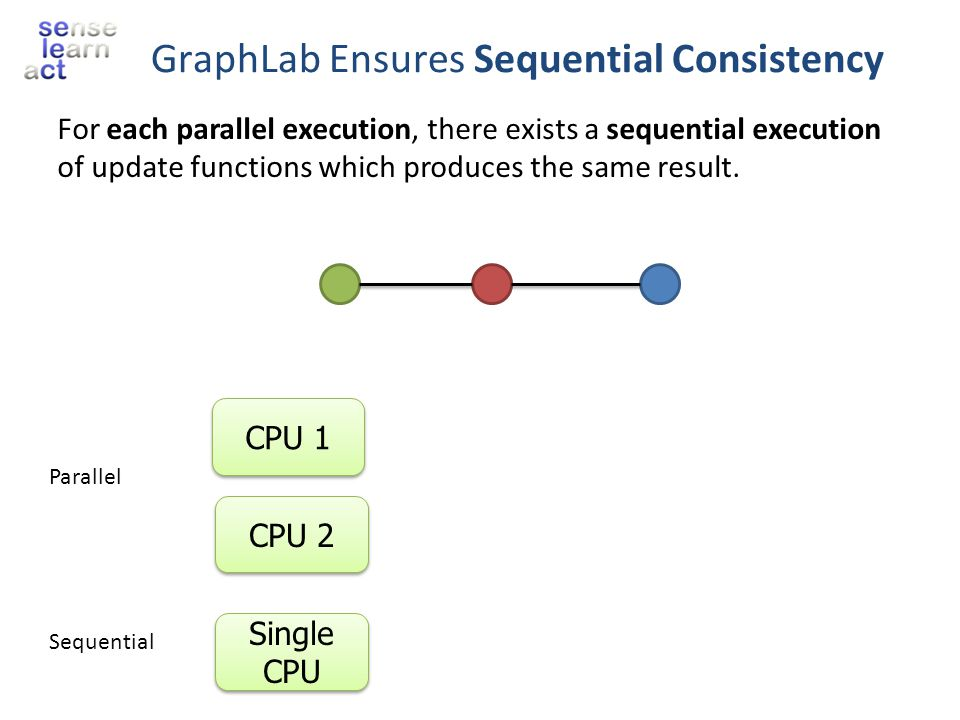GraphLab Ensures Sequential Consistency