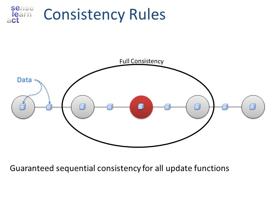 Consistency Rules Full Consistency Data Guaranteed sequential consistency for all update functions