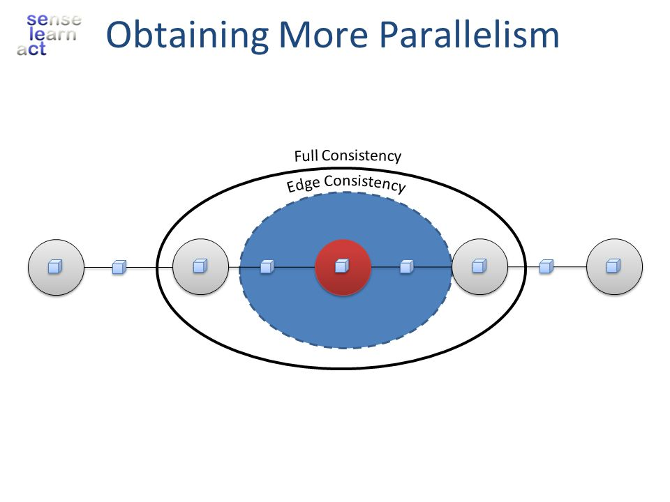Obtaining More Parallelism