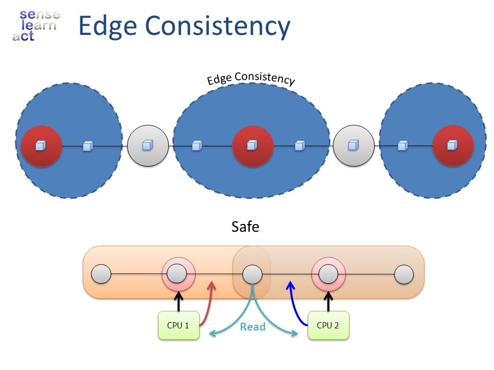 Edge Consistency Edge Consistency CPU 1 CPU 2 Safe Read