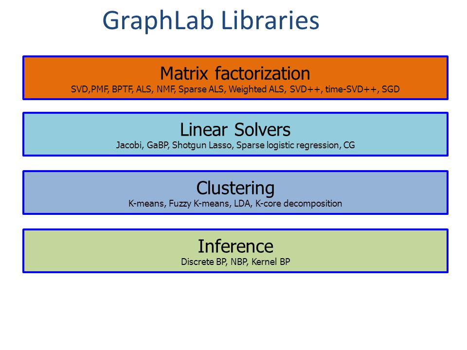 GraphLab Libraries Matrix factorization Linear Solvers Clustering