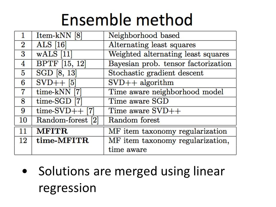 Ensemble method Solutions are merged using linear regression