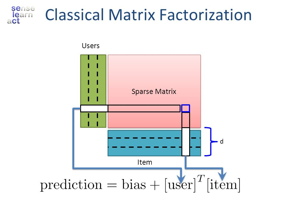 Classical Matrix Factorization