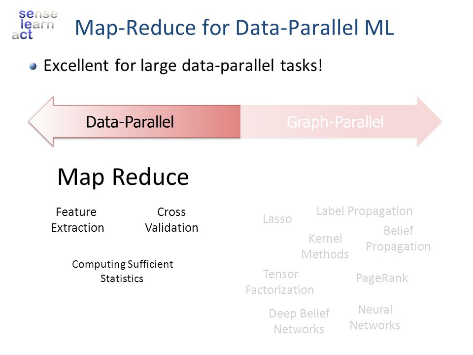 Map-Reduce for Data-Parallel ML