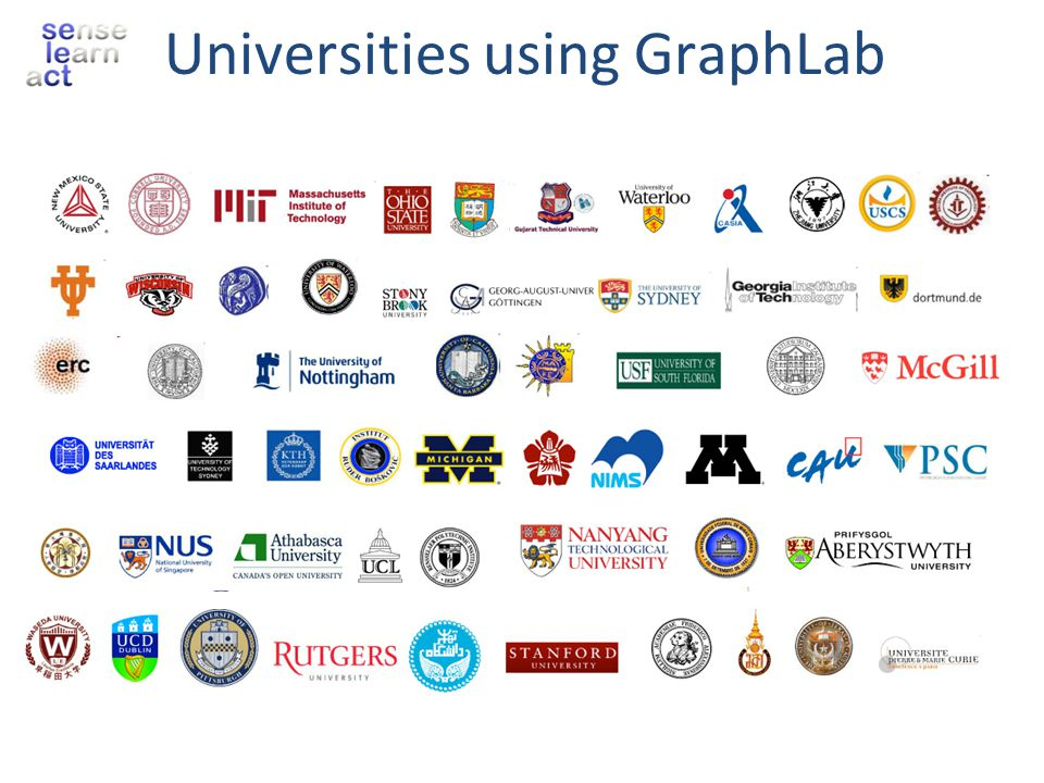 Universities using GraphLab