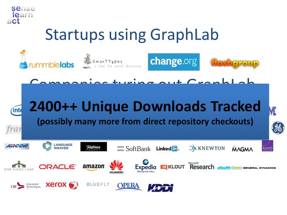 Companies tyring out GraphLab