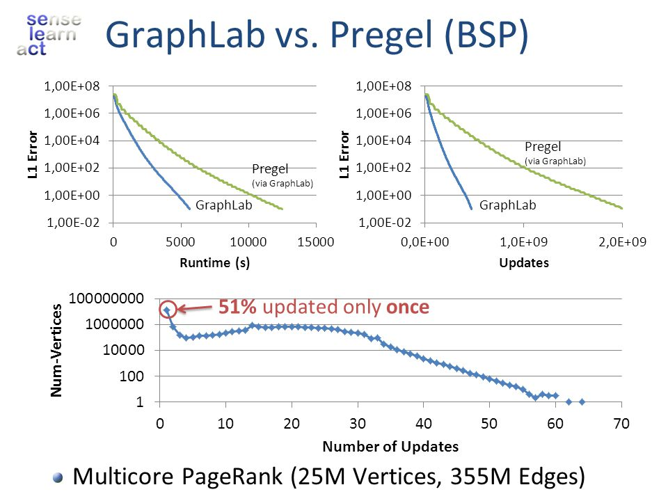 GraphLab vs. Pregel (BSP)