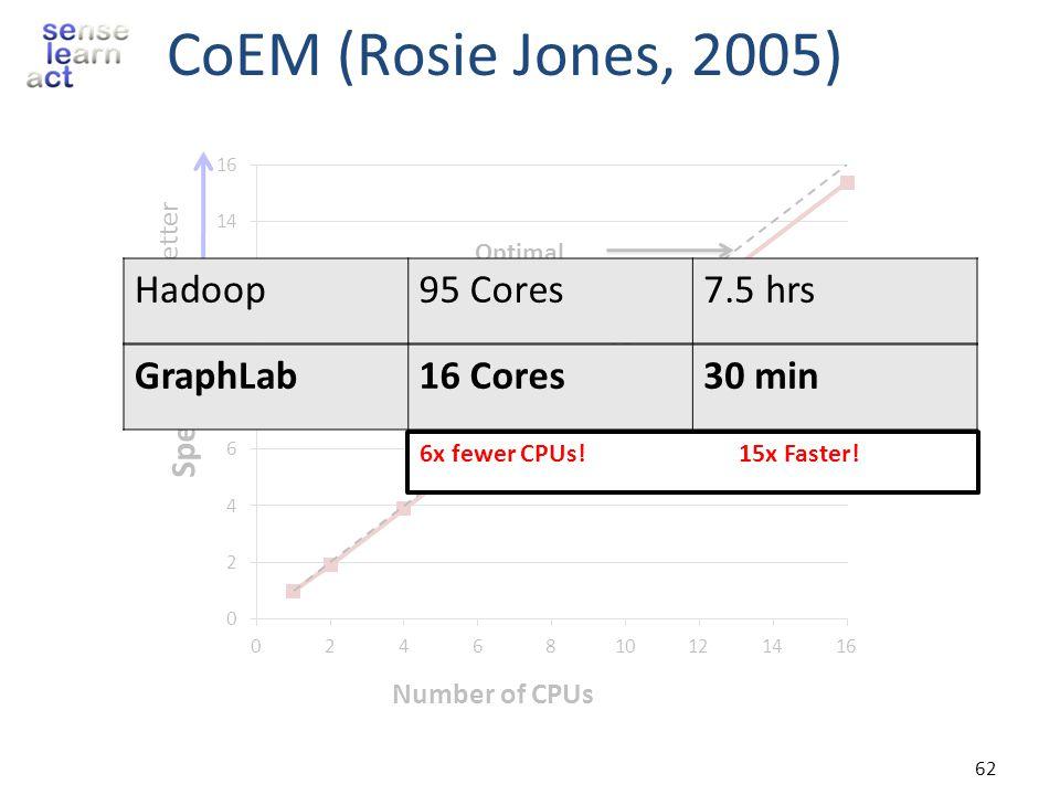 CoEM (Rosie Jones, 2005) Hadoop 95 Cores 7.5 hrs GraphLab 16 Cores