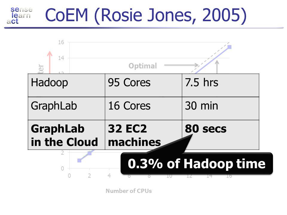 CoEM (Rosie Jones, 2005) 0.3% of Hadoop time Hadoop 95 Cores 7.5 hrs