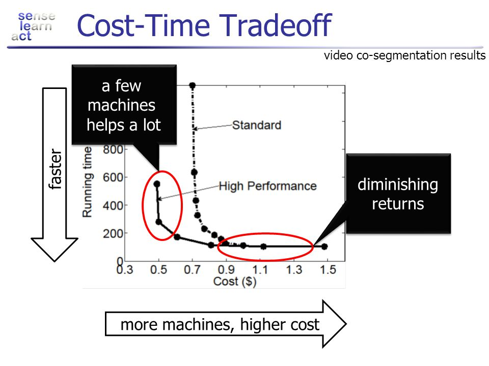 Cost-Time Tradeoff a few machines helps a lot faster