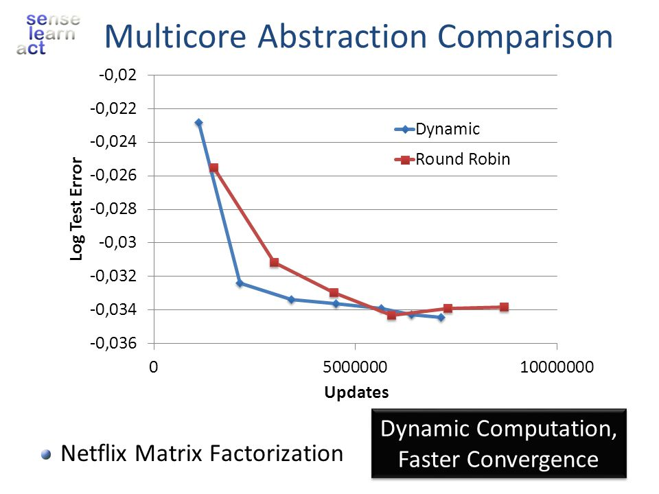Multicore Abstraction Comparison