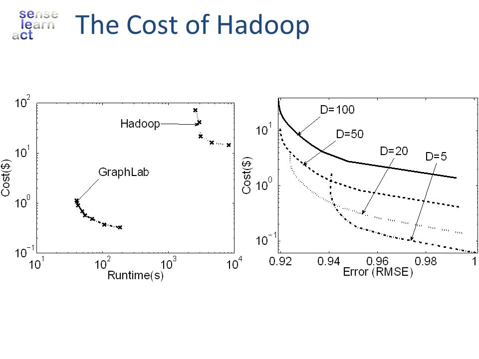 The Cost of Hadoop