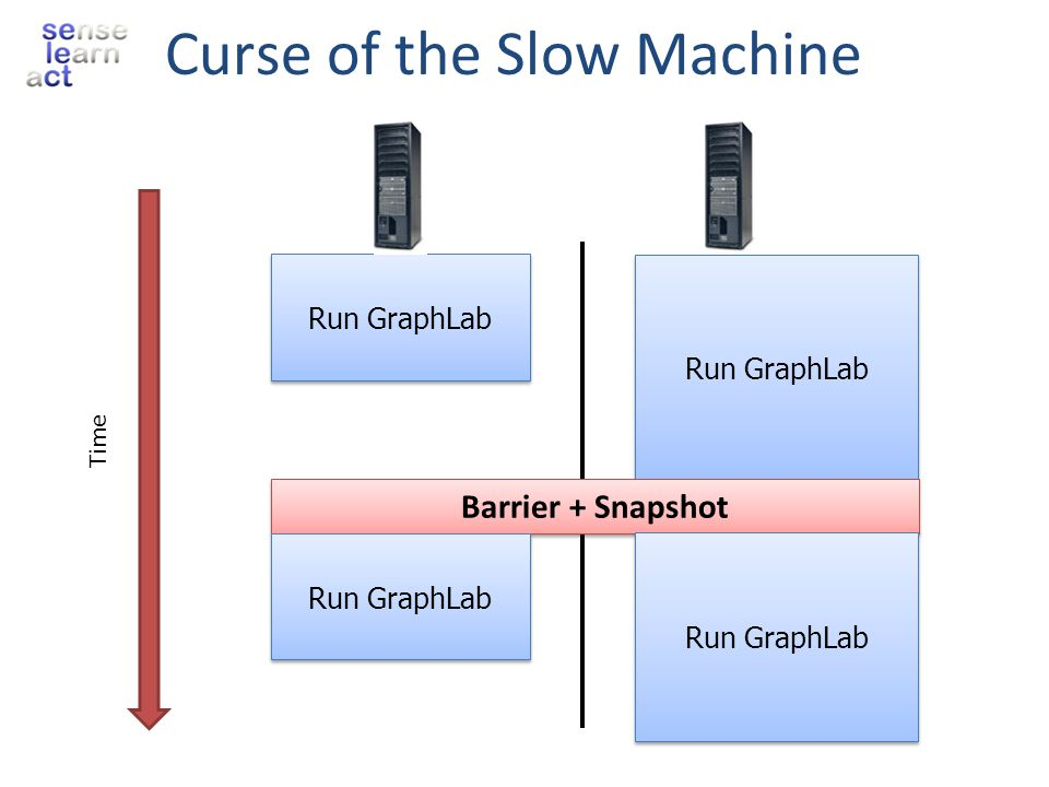 Curse of the Slow Machine