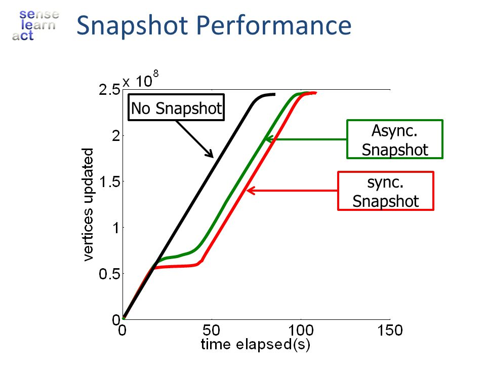 Snapshot Performance Async. Snapshot No Snapshot sync. Snapshot