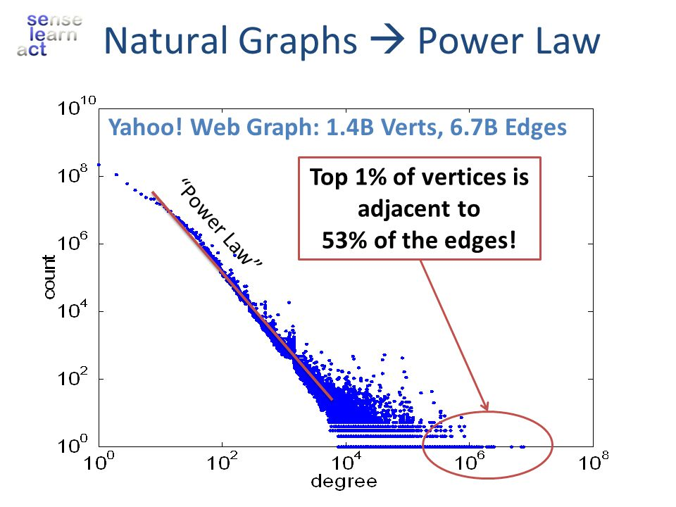Natural Graphs  Power Law