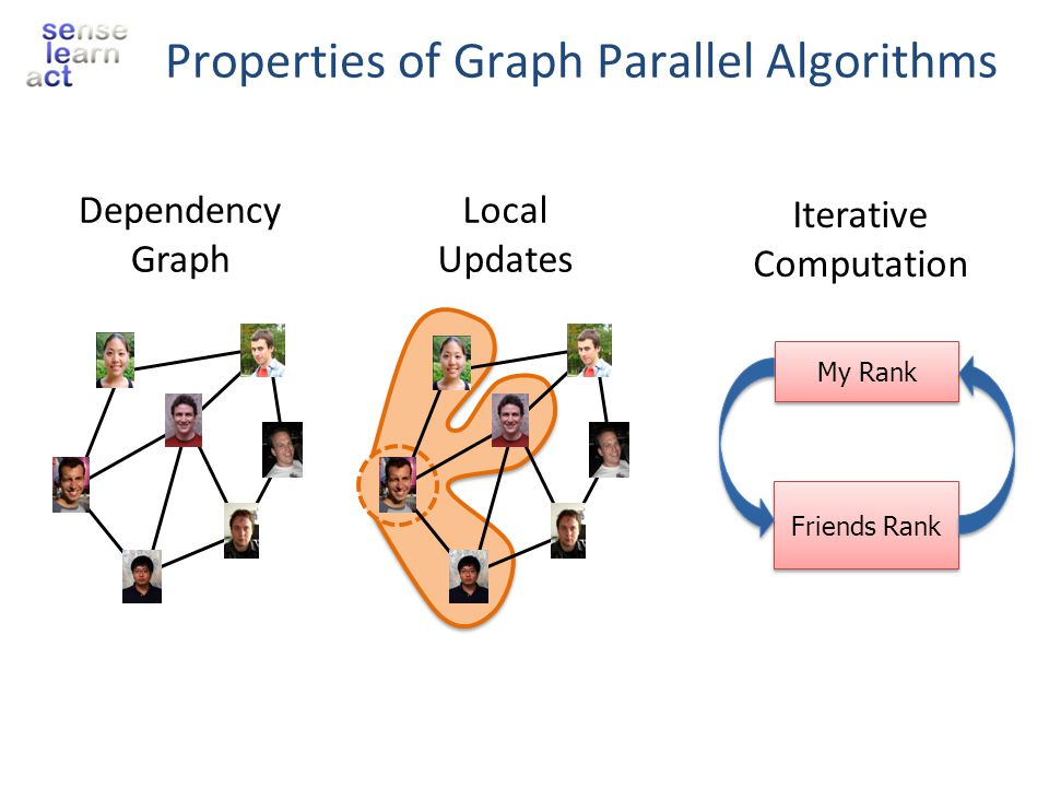 Properties of Graph Parallel Algorithms