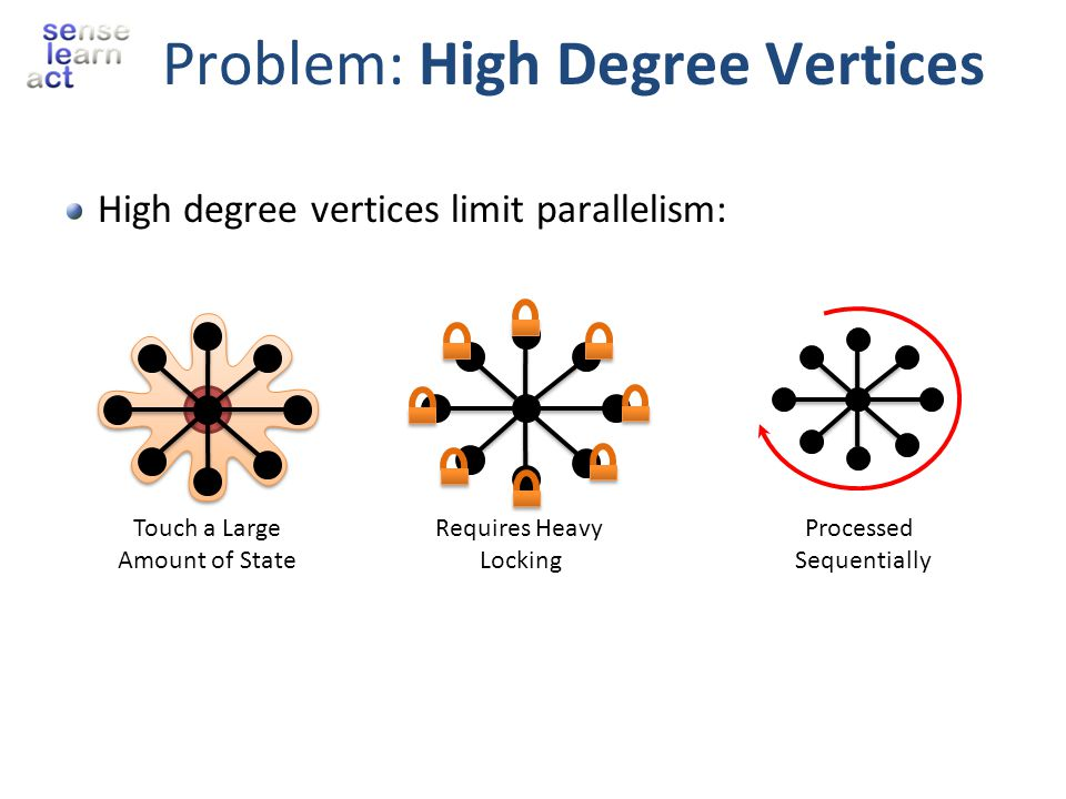 Problem: High Degree Vertices