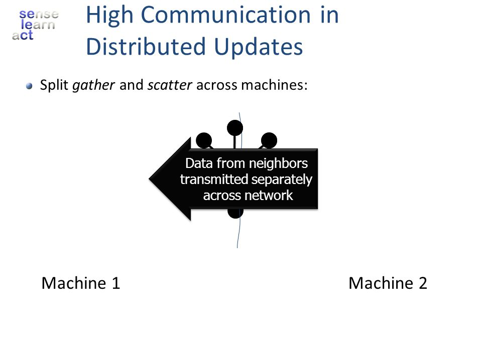 High Communication in Distributed Updates