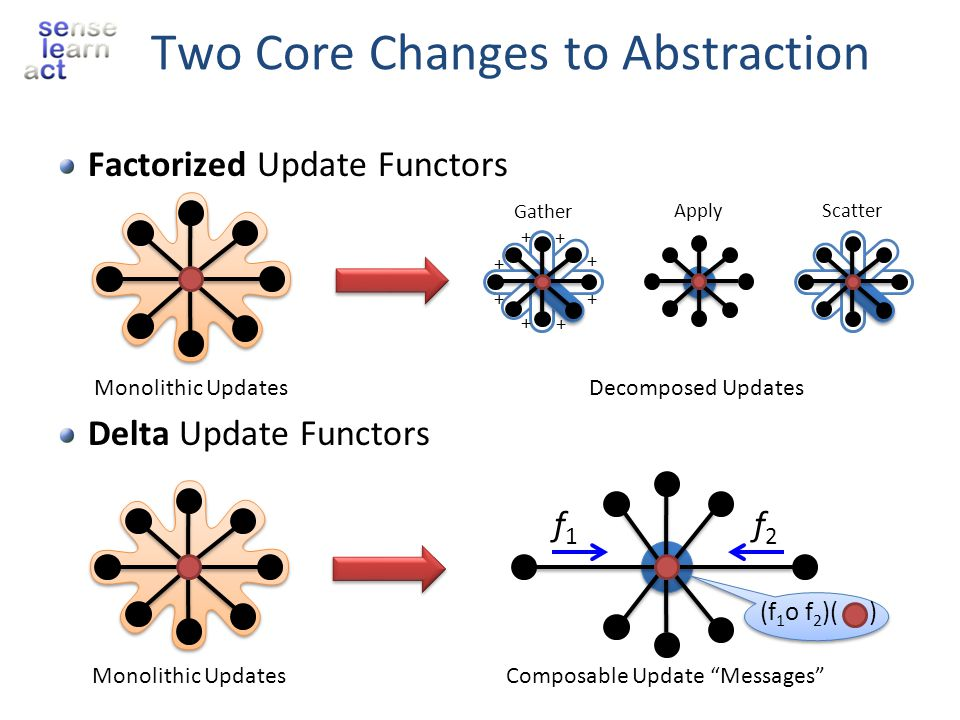 Two Core Changes to Abstraction