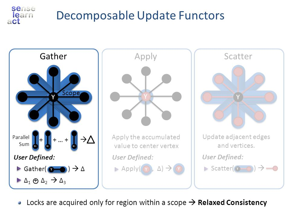 Decomposable Update Functors
