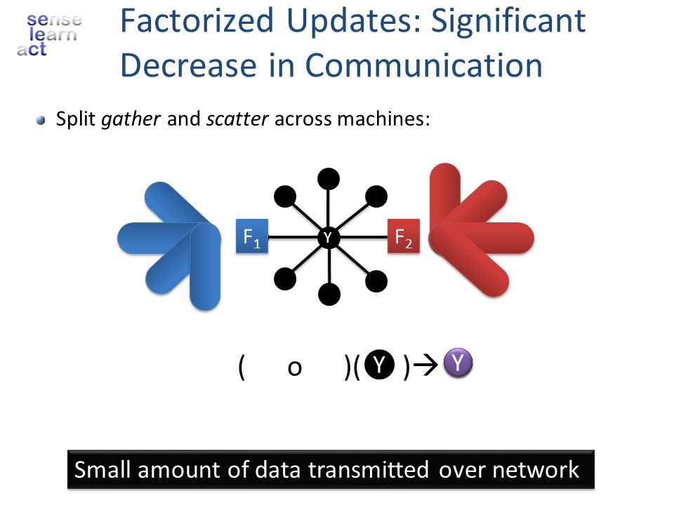 Factorized Updates: Significant Decrease in Communication