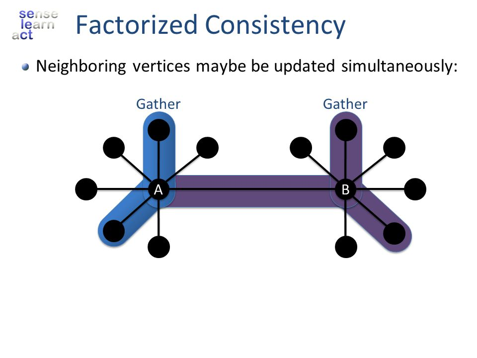 Factorized Consistency