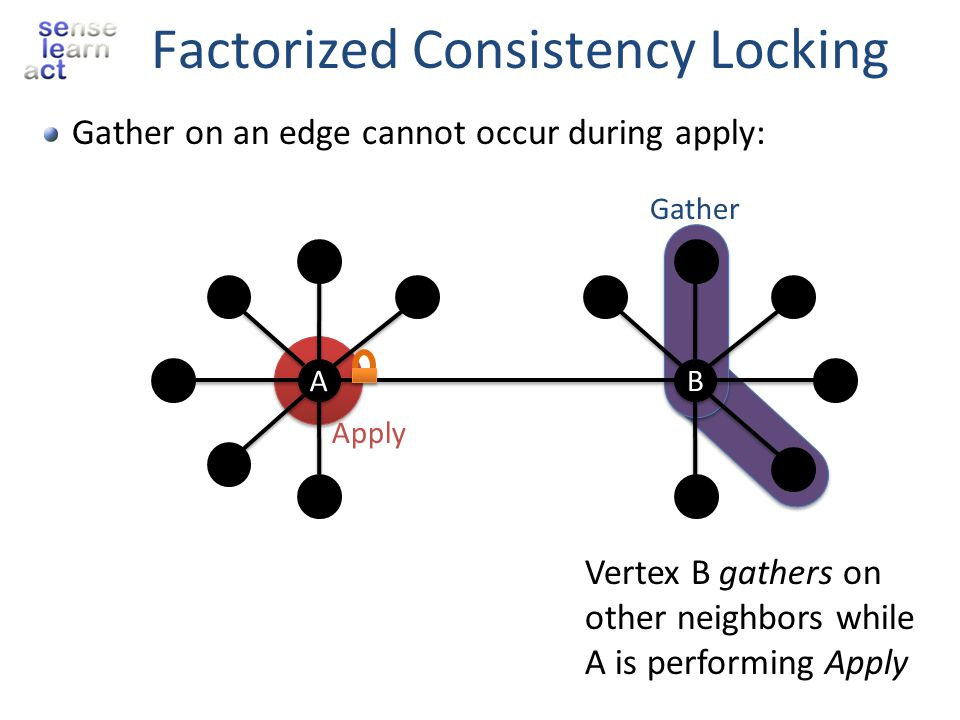 Factorized Consistency Locking