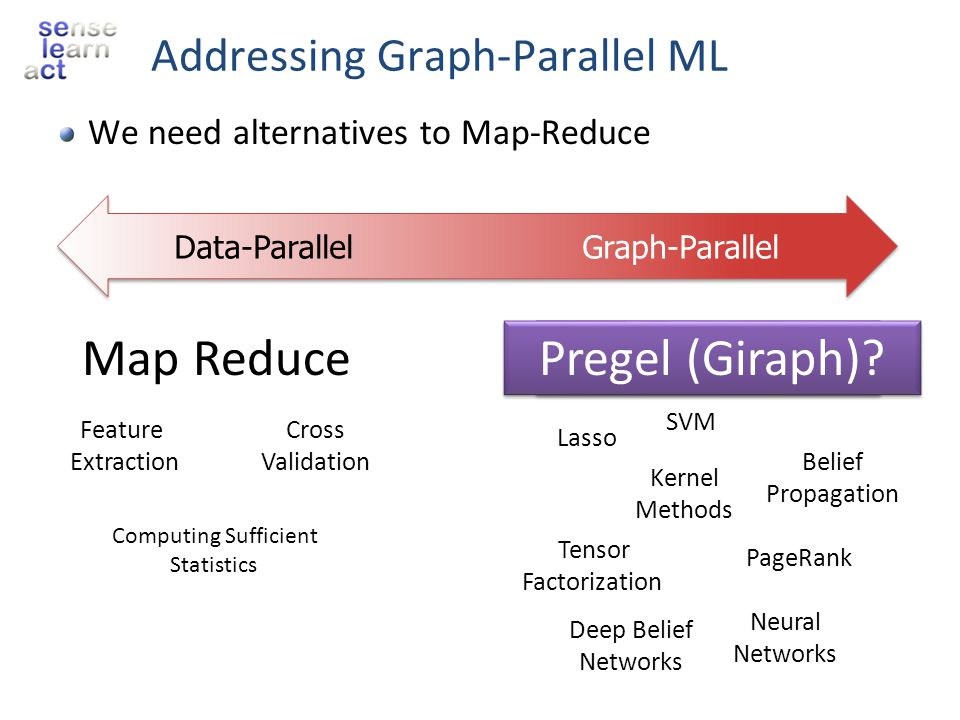 Addressing Graph-Parallel ML