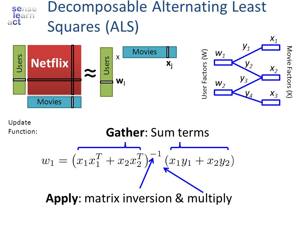 Decomposable Alternating Least Squares (ALS)