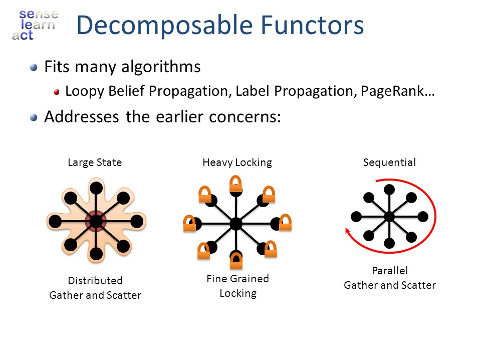 Decomposable Functors