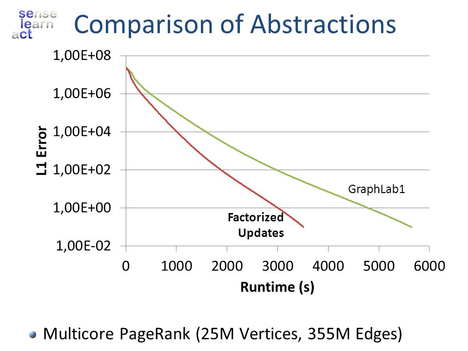 Comparison of Abstractions