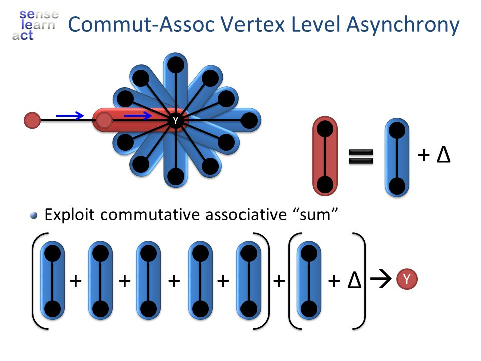 Commut-Assoc Vertex Level Asynchrony