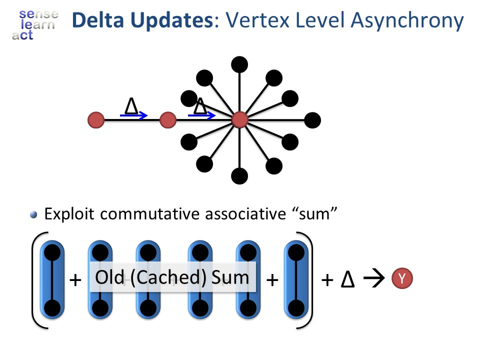 Delta Updates: Vertex Level Asynchrony
