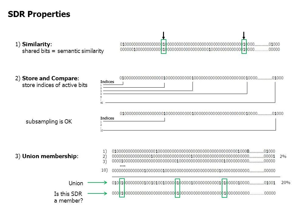 SDR Properties 1) Similarity: shared bits = semantic similarity