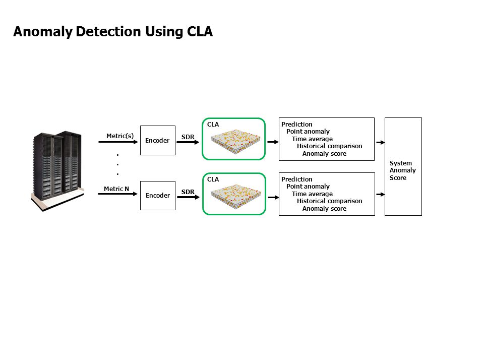 Anomaly Detection Using CLA