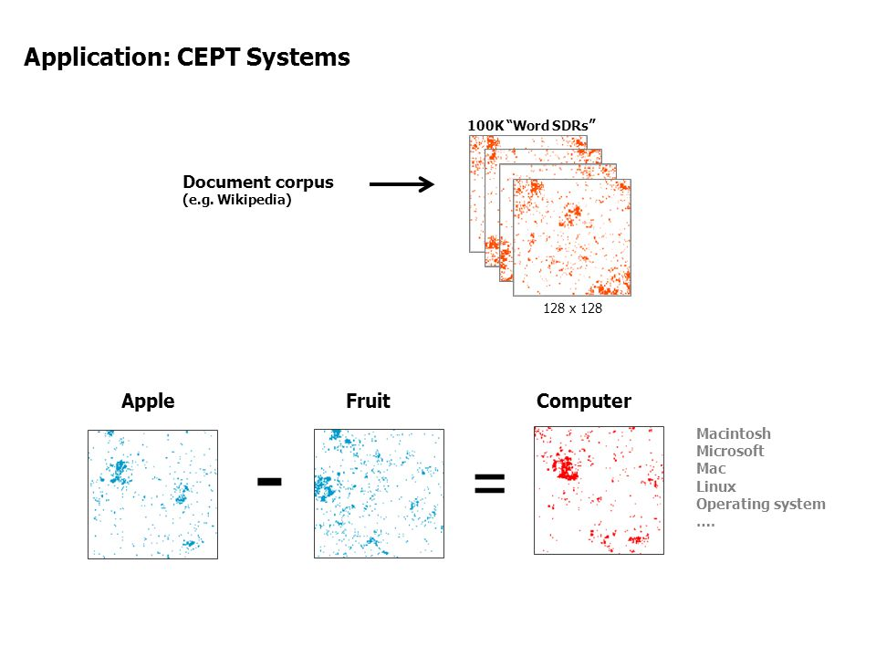 - = Application: CEPT Systems Apple Fruit Computer