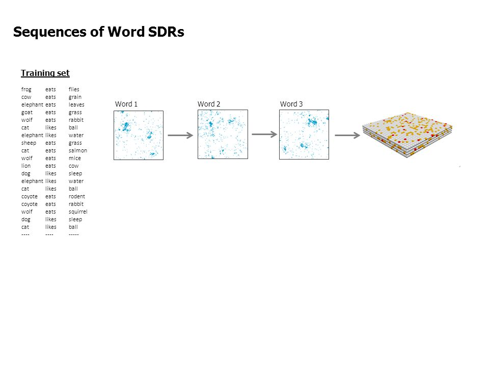Sequences of Word SDRs Training set Word 3 Word 2 Word 1 frog eats