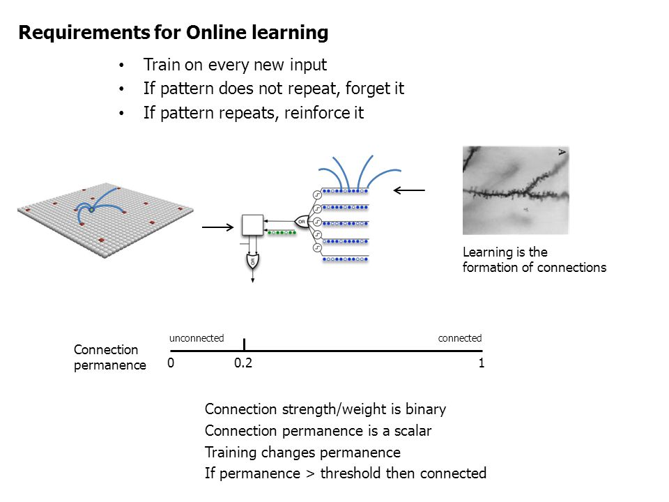 Requirements for Online learning