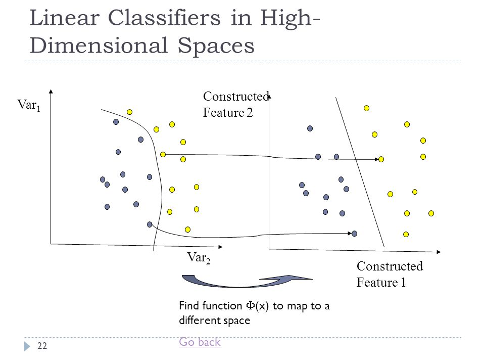 Linear Classifiers in High-Dimensional Spaces
