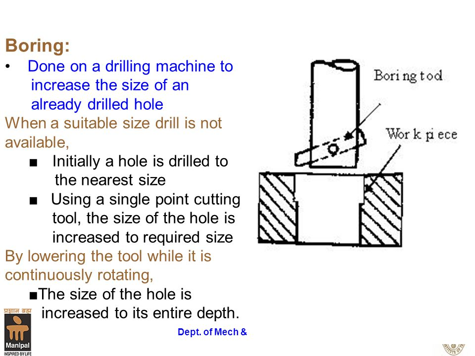 Boring: Done on a drilling machine to increase the size of an