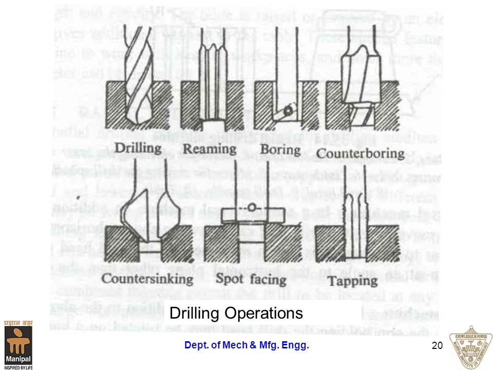Drilling Operations Dept. of Mech & Mfg. Engg.