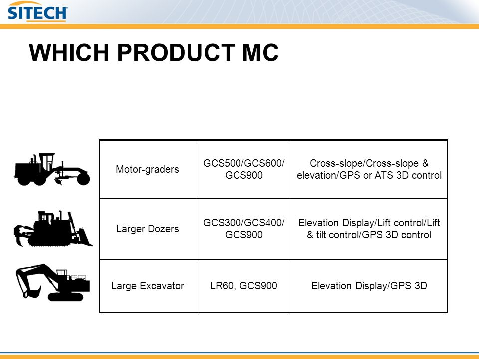 WHICH PRODUCT MC LR60, GCS900 GCS300/GCS400/GCS900