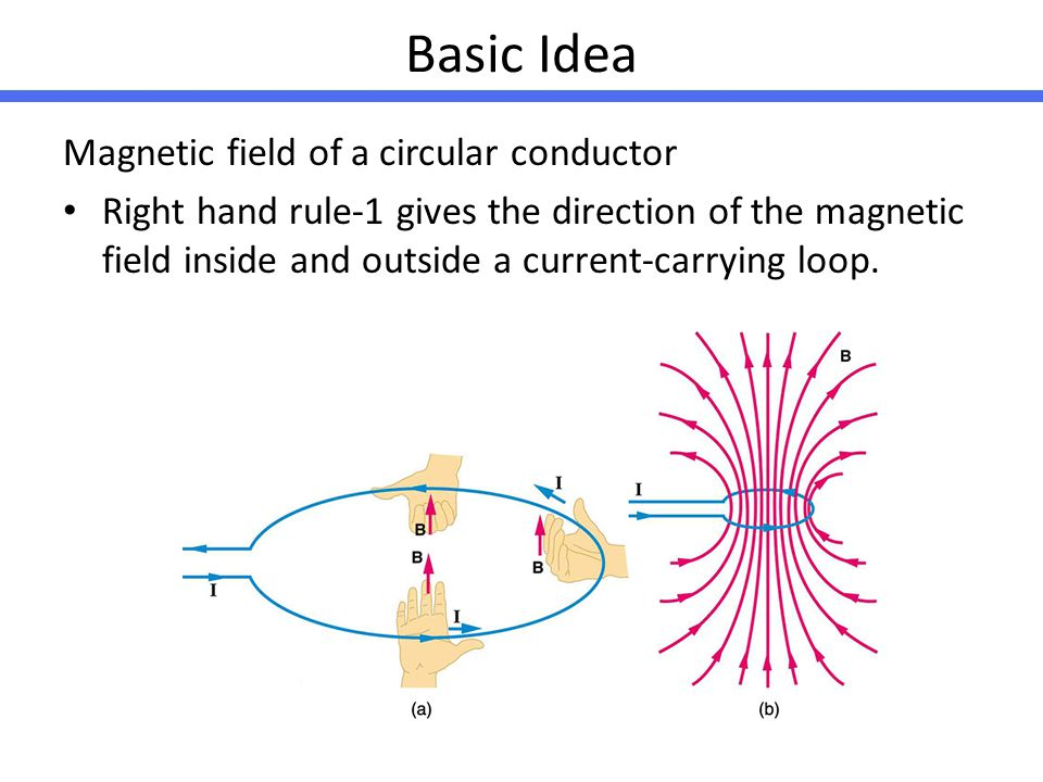 Basic Idea Magnetic field of a circular conductor