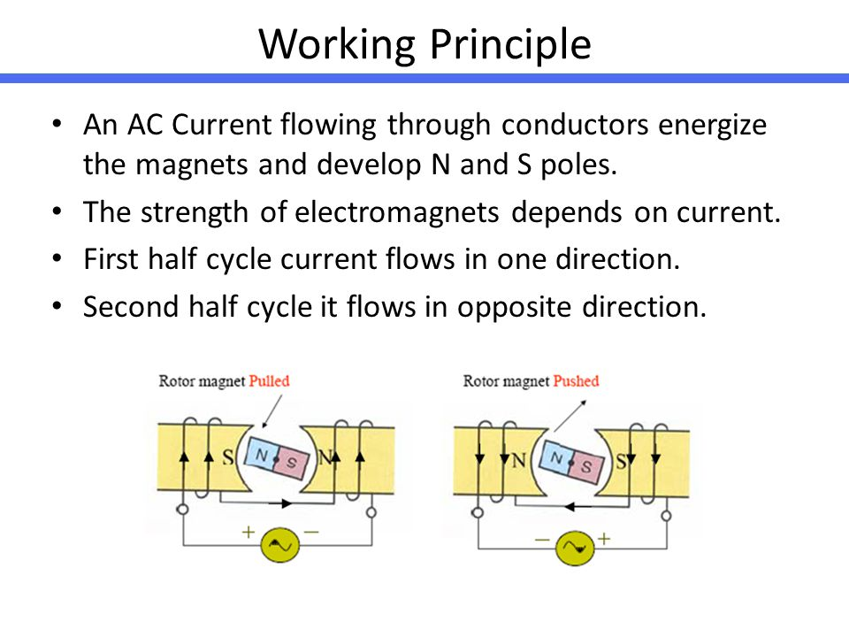 Working Principle An AC Current flowing through conductors energize the magnets and develop N and S poles.