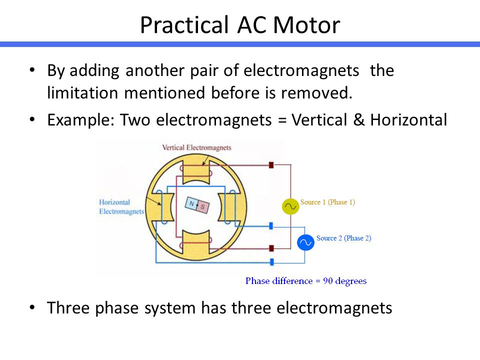 Practical AC Motor By adding another pair of electromagnets the limitation mentioned before is removed.